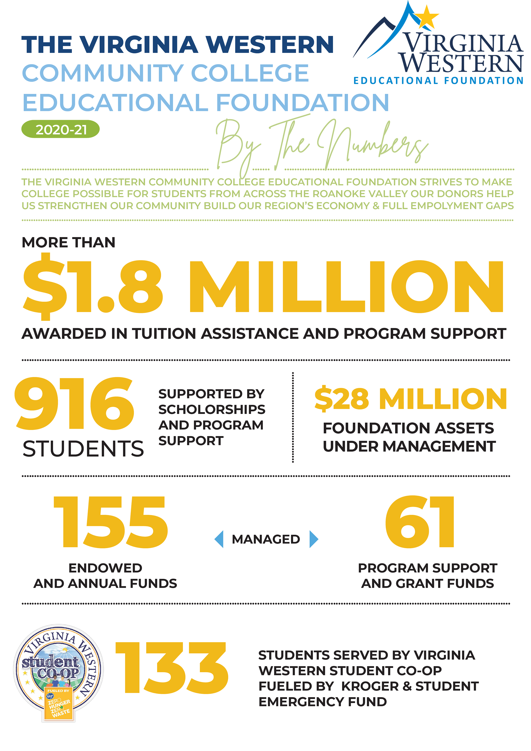 The Educational Foundation: By the Numbers